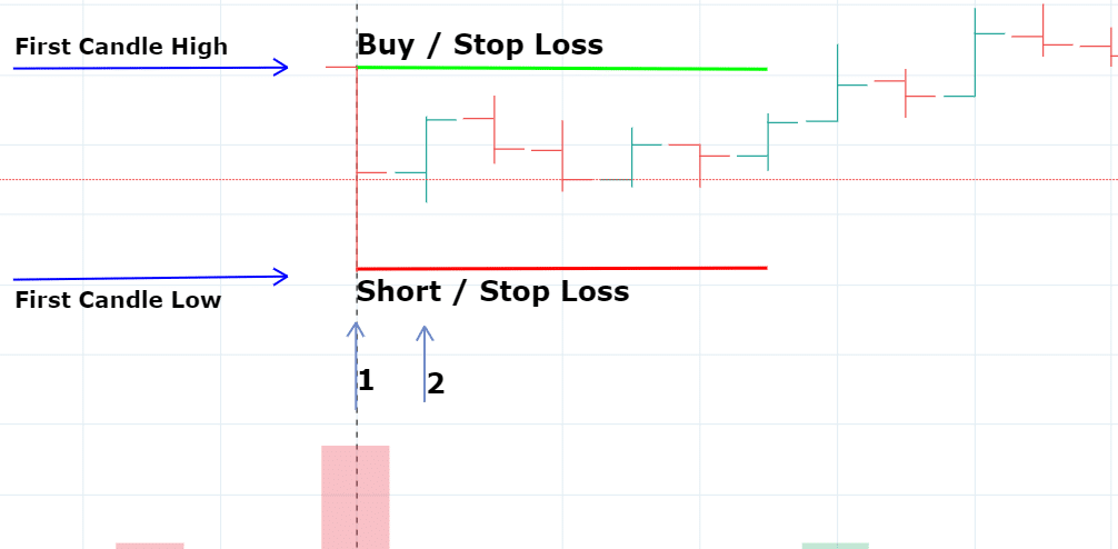 Stock market strategy for beginners Intraday Trading in Marathi, how to invest in share market in marathi