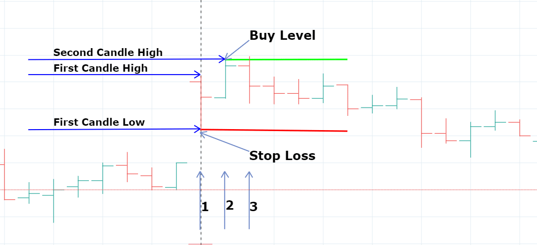 Intraday Trading in Marathi, stock market strategy for beginners