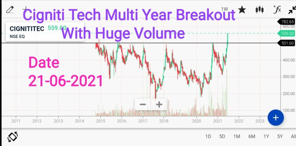 Chart Of The Week - 2, Analysis For 3 To 12 Months – Date 21-06-21