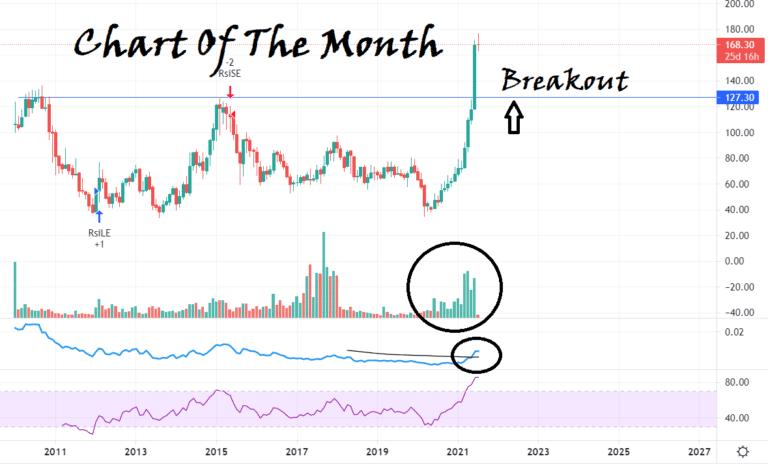 चार्ट ऑफ द Month